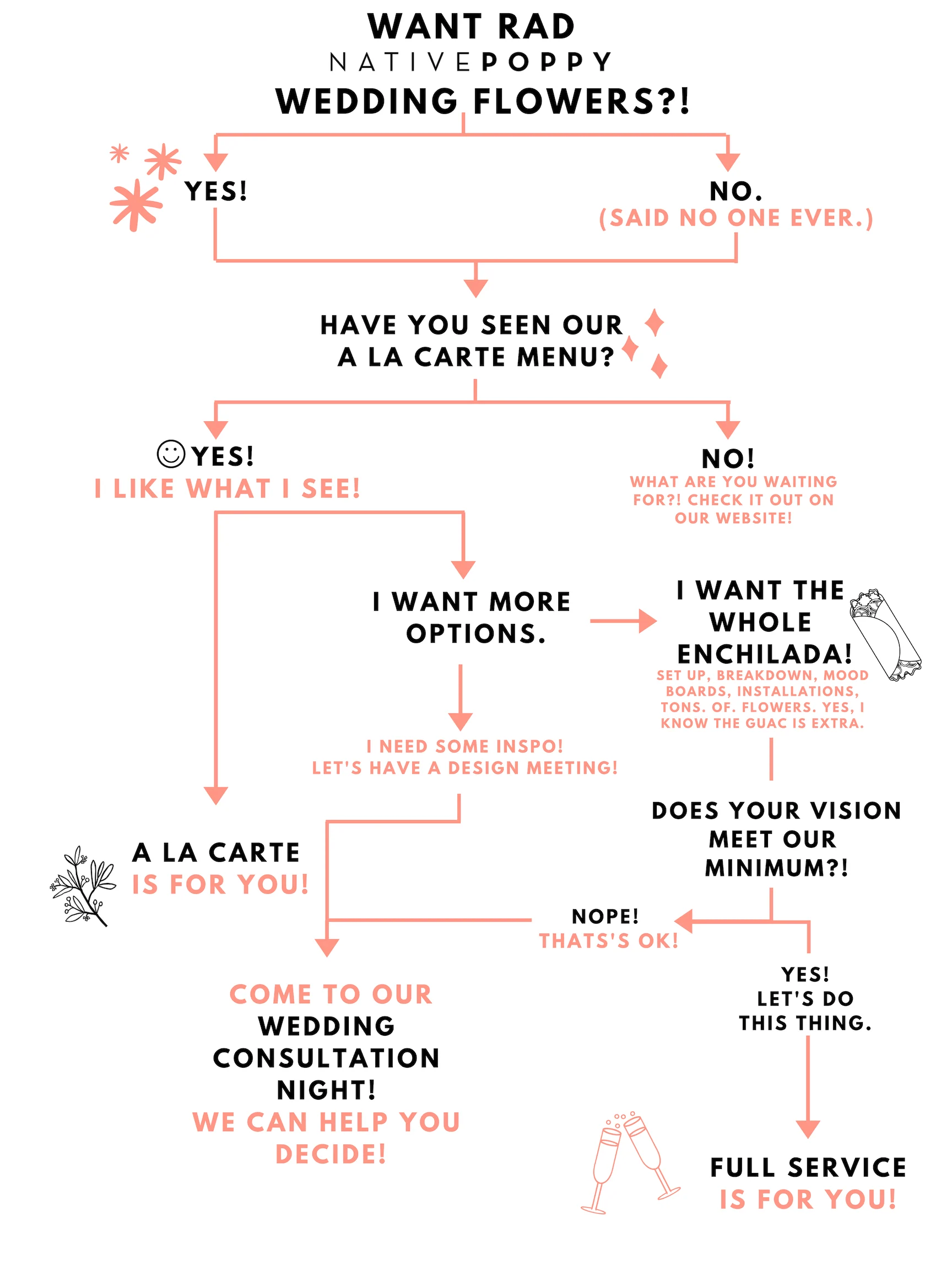 small resolution of to get started we ve created this cool fun flow chart to navigate our wedding options remember the ones from those cool magazines you read in your youth
