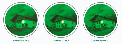Night Vision Generations