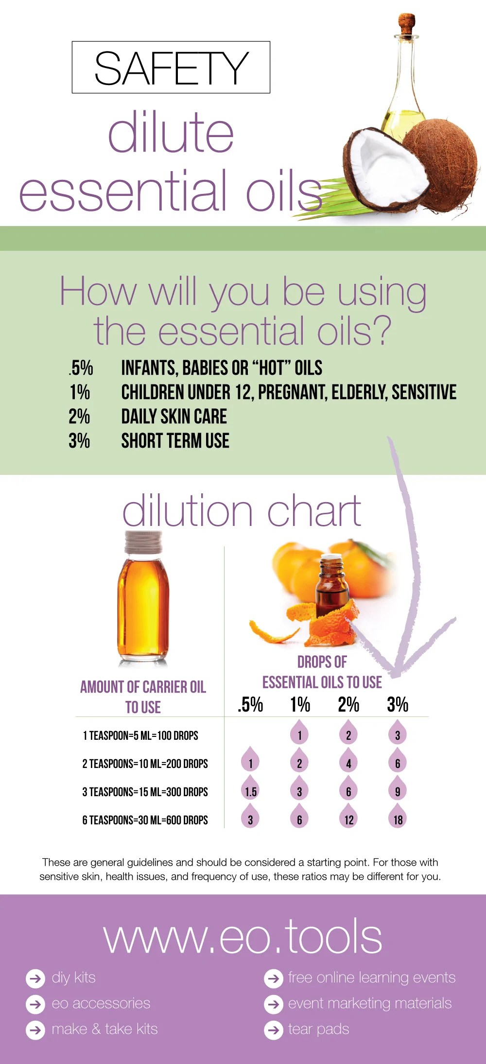 Dilution ratios for diluting essential oils also how to dilute  eo tools rh eools