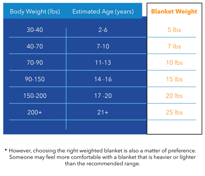 Weighted blanket chart also everything you need to know about blankets for adults rh harkla