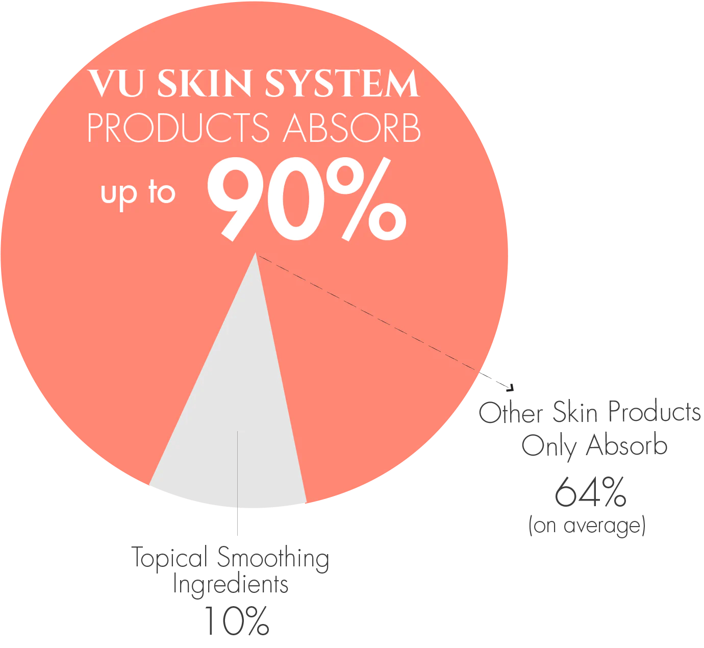 small resolution of vu skin system products absorb up to 90 of active ingredients