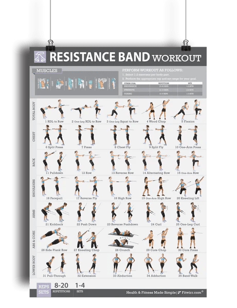 Resistance Bands Workout Exercise Poster For Women 19 X27