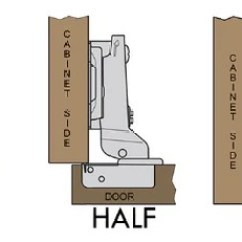 Cabinet Door Diagram House Lights Wiring South Africa The Hinge Helpdesk | Eurofit Direct