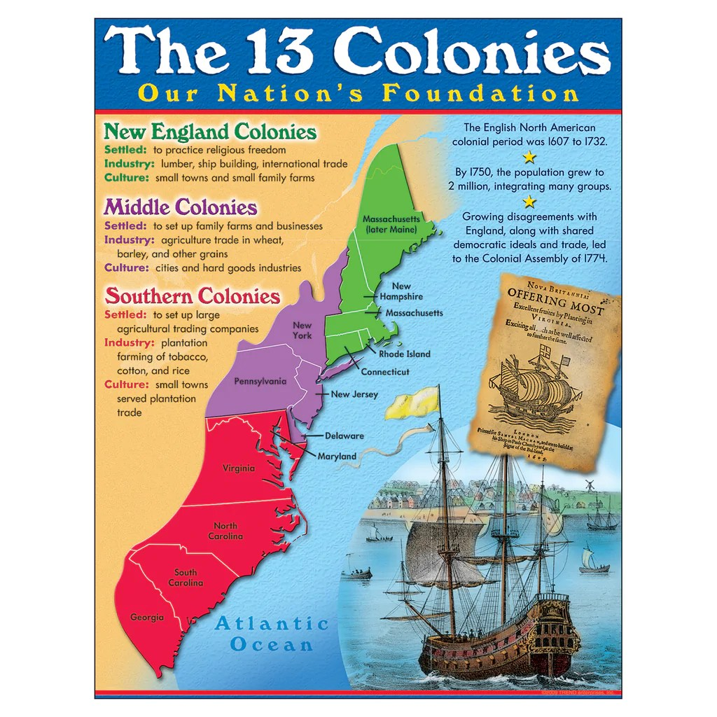 hight resolution of Trend Enterprises 13 Colonies Learning Chart   T-38330 – SupplyMe