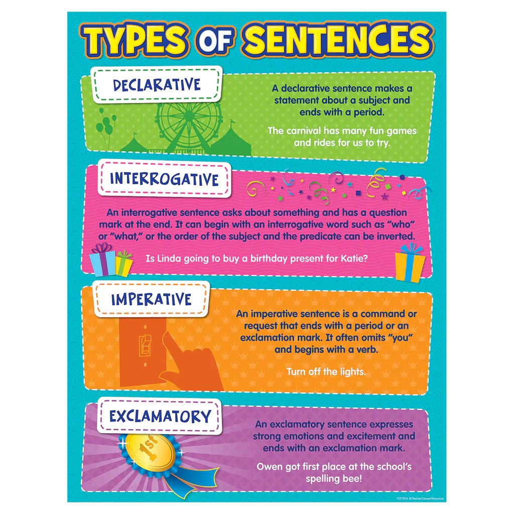 Teacher Created Resources Type of Sentences Chart   TCR7574 – SupplyMe [ 1024 x 1024 Pixel ]