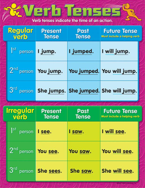 Verb tenses learning chart also gr   supplyme rh