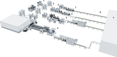 plant production over 5000l/hr Your Everything Supplier YES