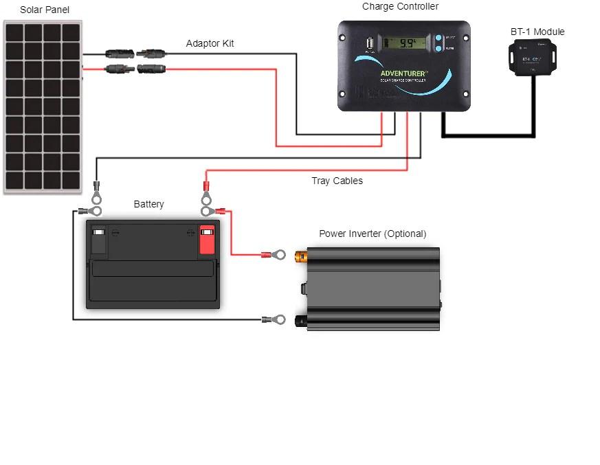 Renogy 100 Watt 12 Volt Solar RV Kit – SolarTech Direct