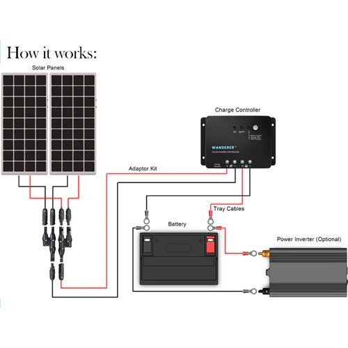 Renogy 200 Watt 12 Volt Solar Starter Kit – SolarTech Direct