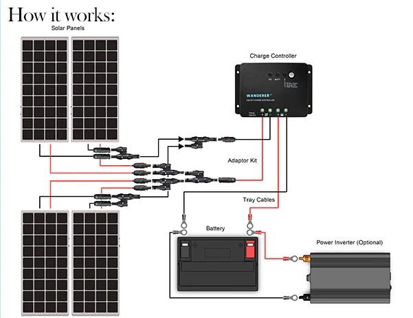 Renogy 400 Watt 12 Volt Solar Starter Kit – SolarTech Direct