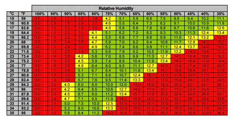 Vapor pressure deficit vpd chart temperature humidity also what is and why it   important to you rh taphydro