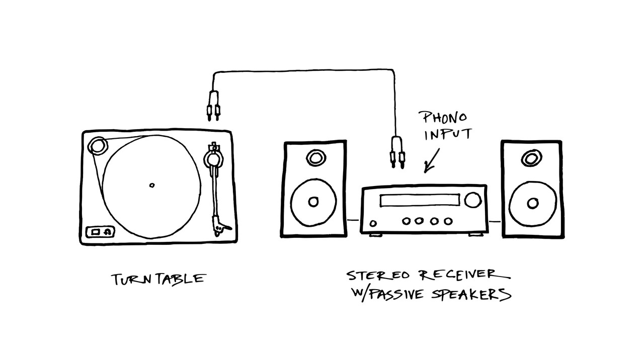 medium resolution of turntable plugged into a receiver with a phono input