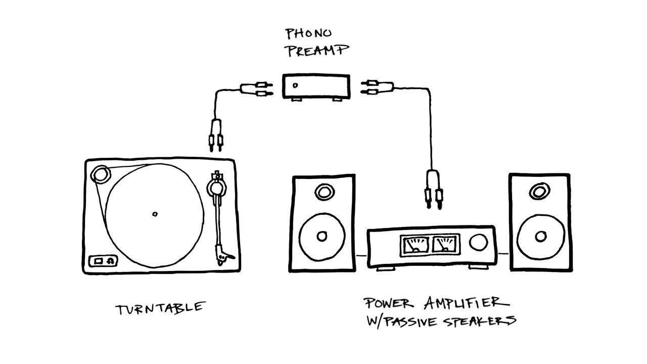 hight resolution of turntable plugged into a phono preamp which is plugged into a power amplifier