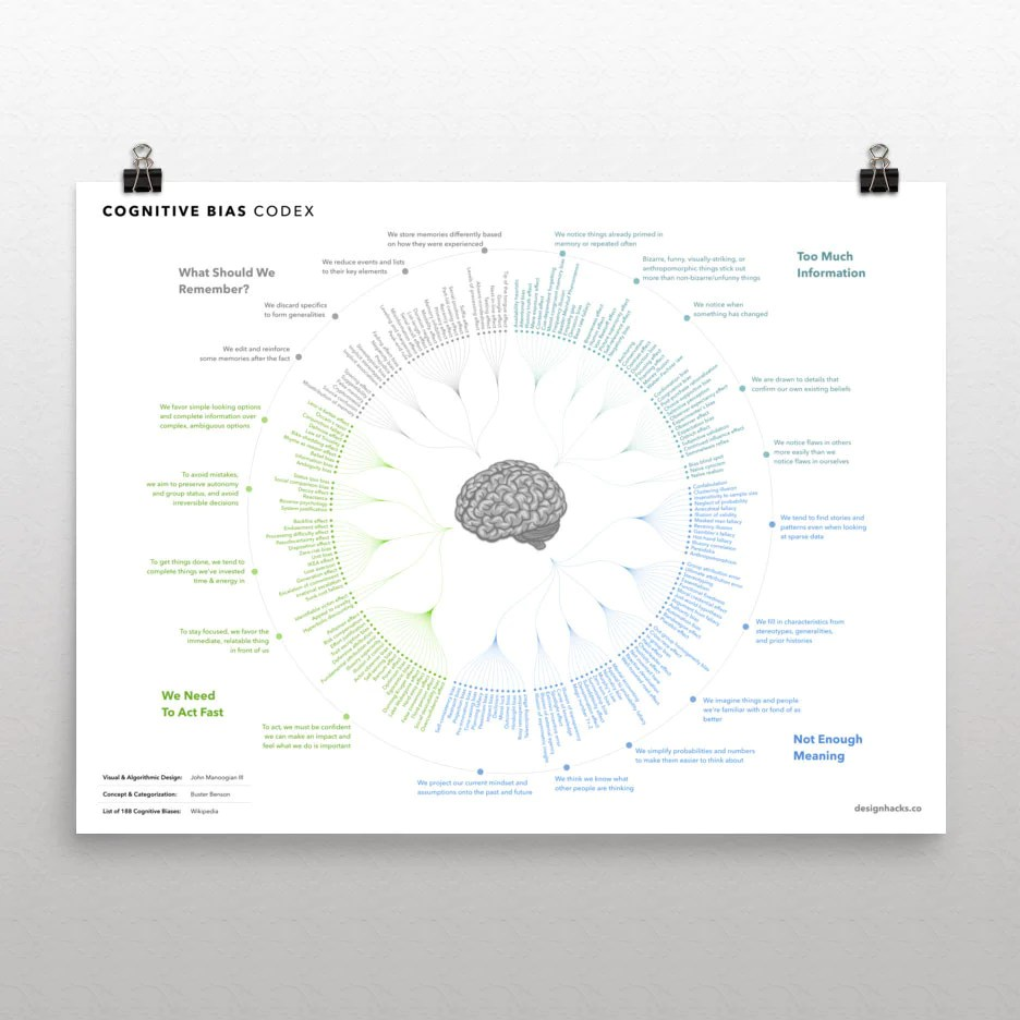 cognitive bias codex print