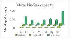 pectin detoxifier metals