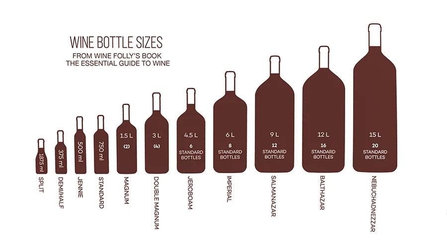 Wine folly bottle size also new custom magnum  box artificer wood works rh artificerwoodworks