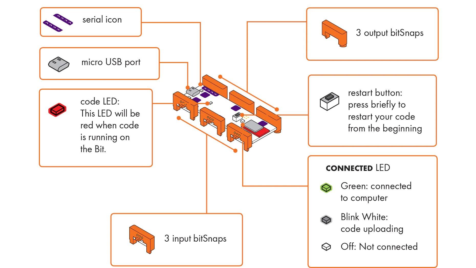 computer port diagram [ 1860 x 1046 Pixel ]