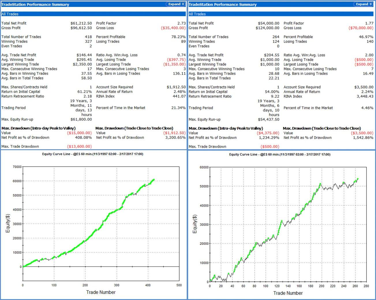 Stock Simulation Algorithm