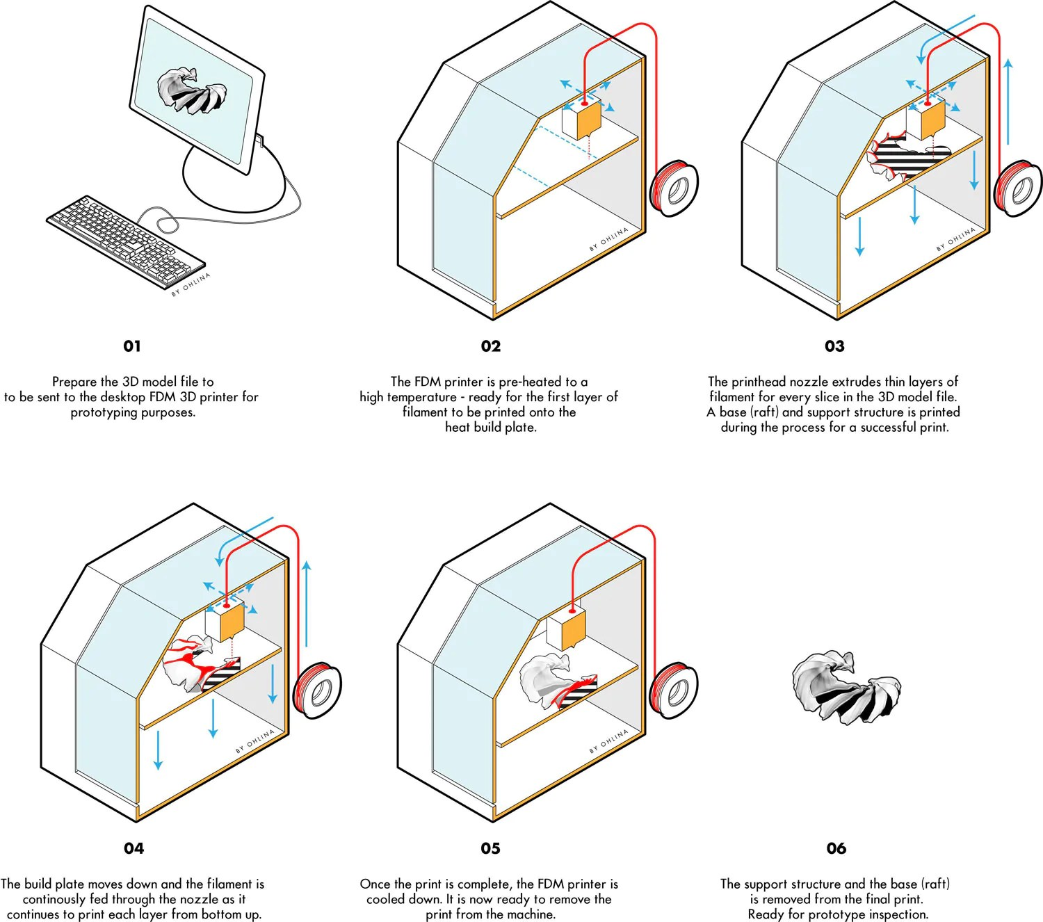 working of laser printer with diagram pwm fan wiring how does 3d printing work  ohlina digital artisans
