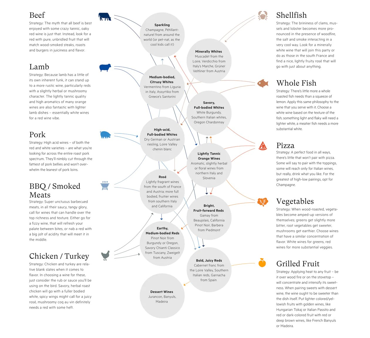 Download the full live fire wine pairings chart pdf also how to pair beer and with food  field company rh fieldcompany