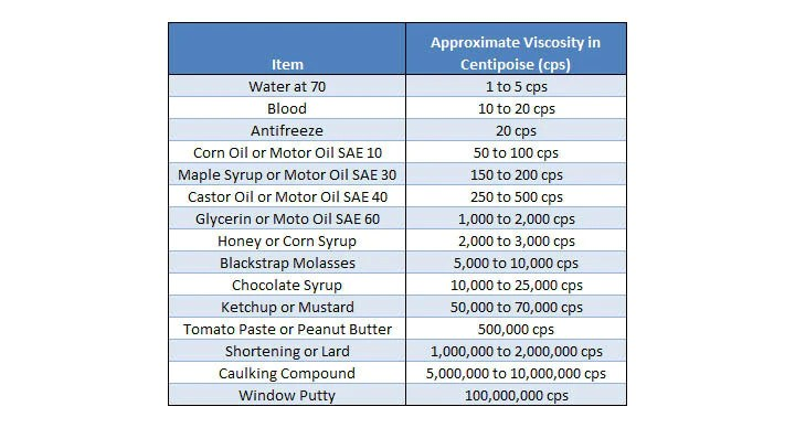 Viscosity comparison chart also adhesive information and  hotmelt rh