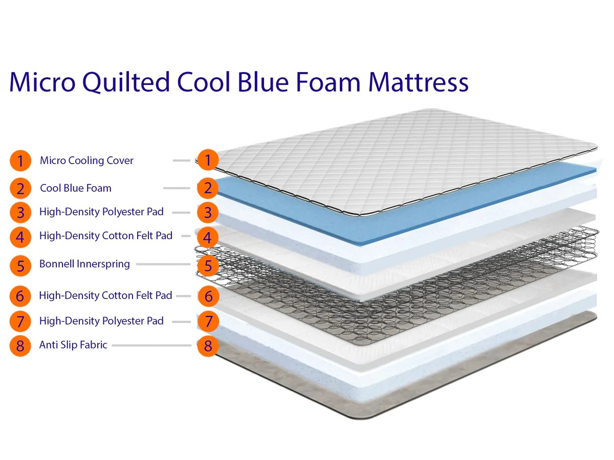 2ft6 Small Single Cool Blue Memory Foam Topper Available In All Depths
