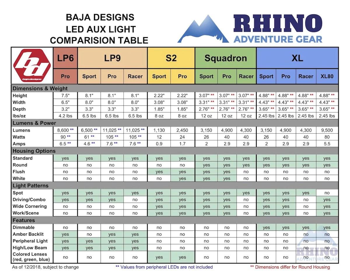 hight resolution of  baja designs lp9 pro forward projecting led off road light rhino on baja designs headlight baja designs wiring diagram