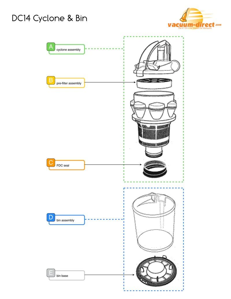 medium resolution of dyson vacuum parts u2013 vacuum directdyson dc14 cyclone u0026 bin assembly diagram