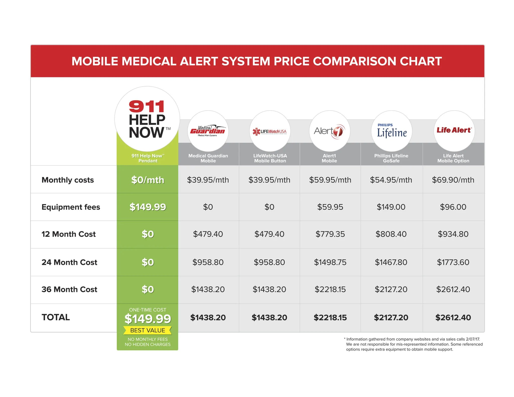 911 Help Now™ Emergency Medical Alert Pendant Price ...