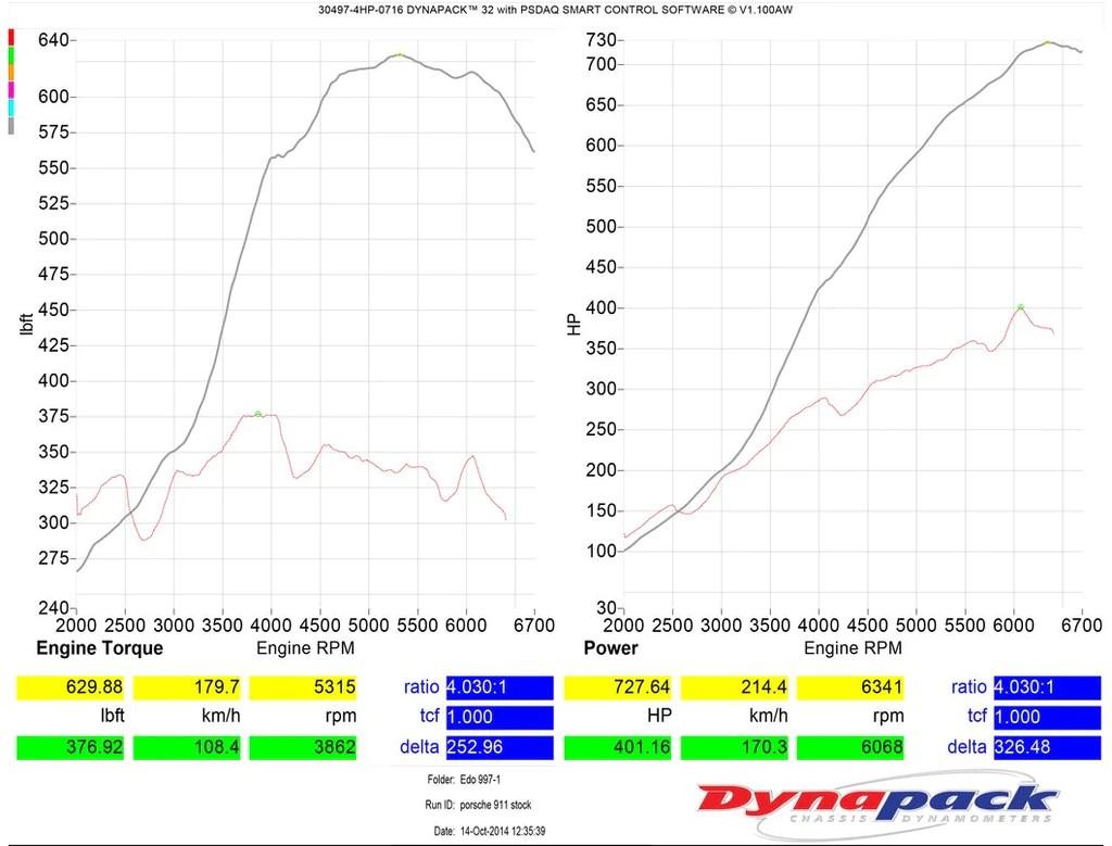 medium resolution of tr twin turbo kit for the porsche 911 996 997 turbo
