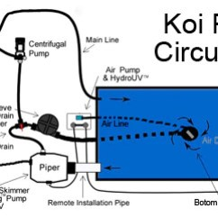 Club Cart Wiring Diagram Dcc Decoder How To Build A Koi Pond - Easy Follow Instructions Detailed Photos – Russellwatergardens.com