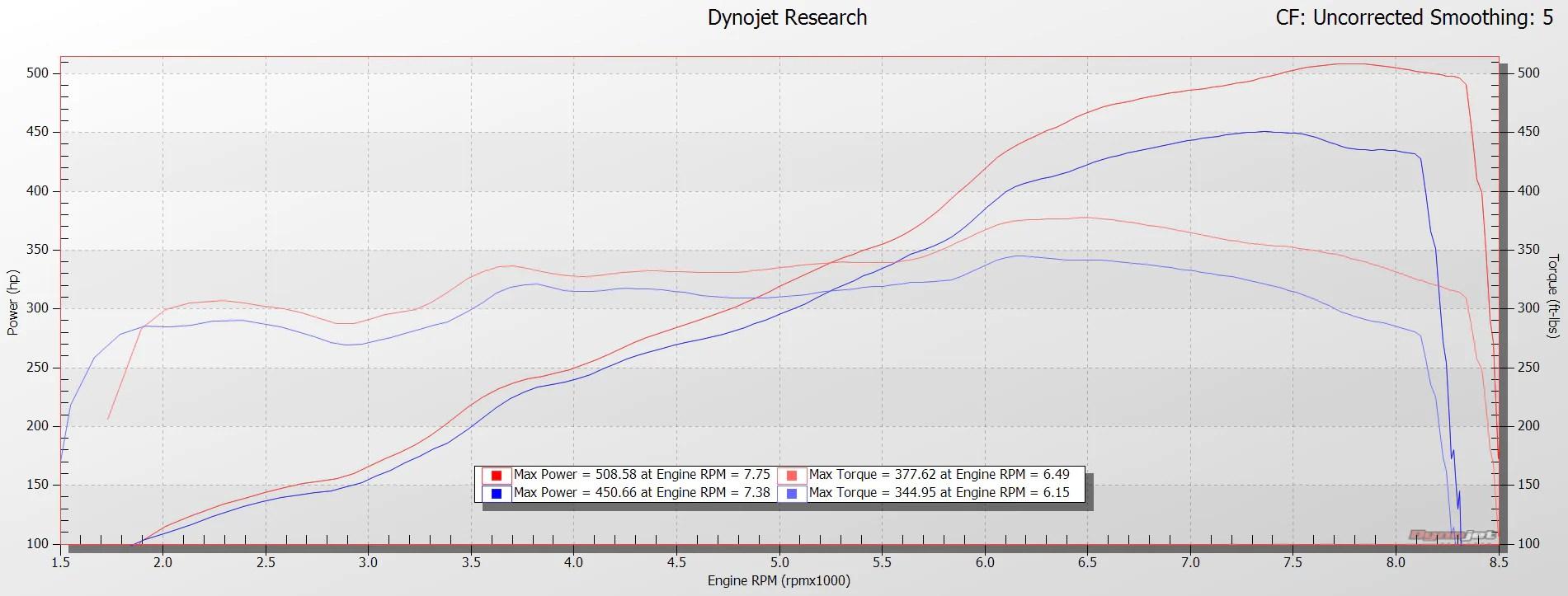 hight resolution of tuned r8 v10 rws dyno plot from hex tuning vf engineering