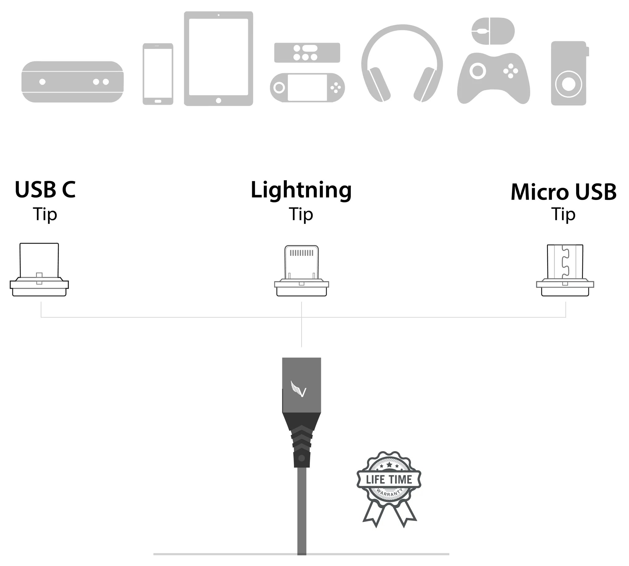 medium resolution of volta 2 0 has redefined what it means to charge multiple devices with one cable it supports charging and data transfer on a wide range of devices