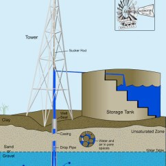 Solar Power Diagram How It Works Supco 3 N 1 Wiring A Windmill Pumps Water – Aermotor Company