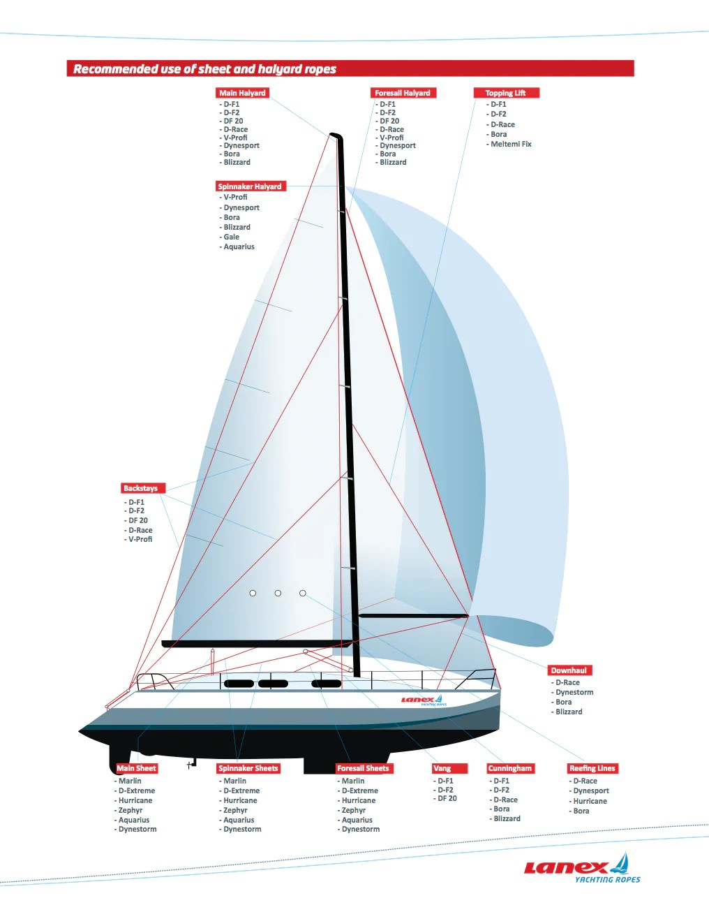 medium resolution of this sailboat diagram will help you know which lines will work best for your different sailing needs