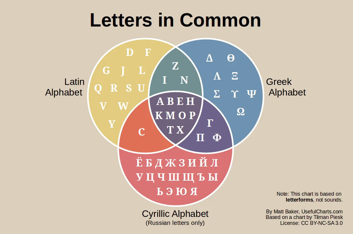 note that this chart only deals with capital letters and is based on the letterforms shapes not the pronunciations sounds also only the 33 cyrillic  [ 1197 x 794 Pixel ]
