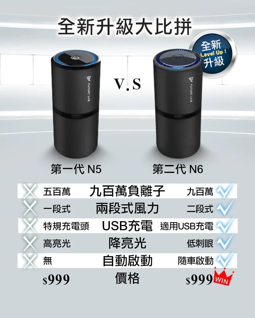 【Future】Future N6 空氣清淨機-汽車除臭神器 - FutureLab.