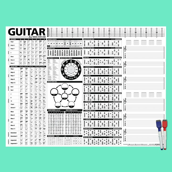 the creative guitar poster dry erase with unlock your guitar super powers book