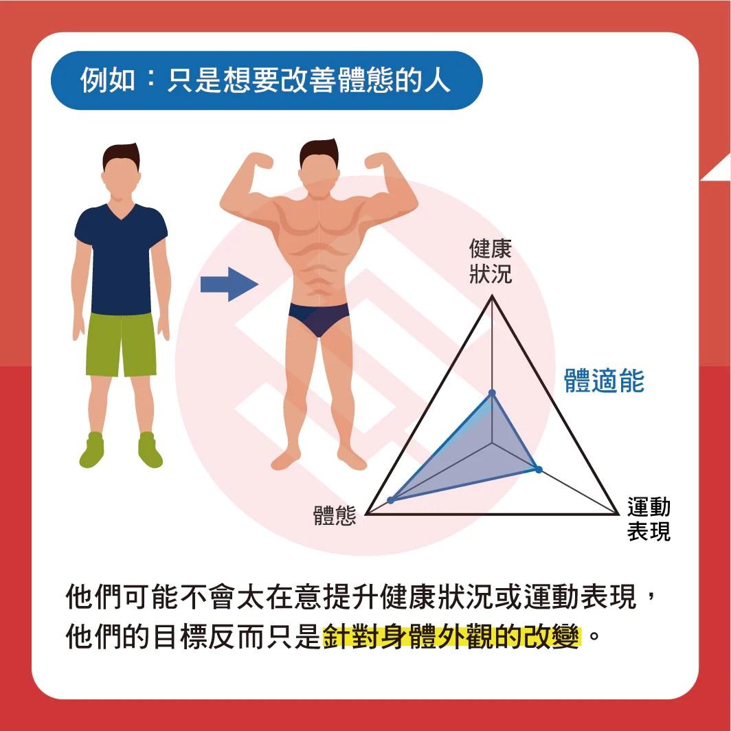 體適能是什麼?怎麼樣才算是好的體適能? – Sportsline運動前線