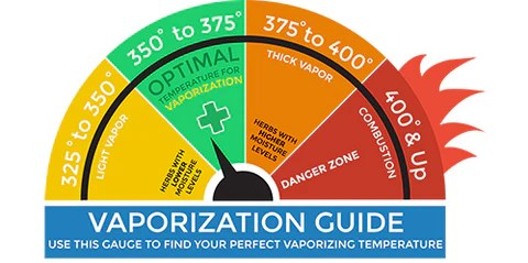 Optimal vaporizing temperature chart smokesmith gear selecting the for your vaporizer also how to find best  rh smokesmithgear