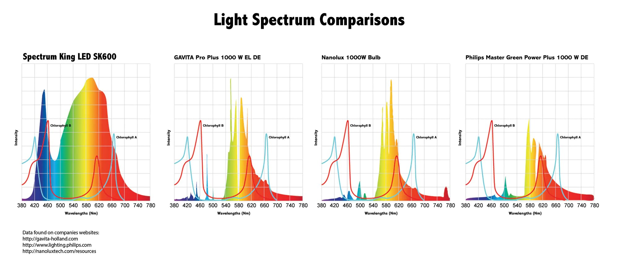 small resolution of skled vs other brands spectrum king led commercial grow lights