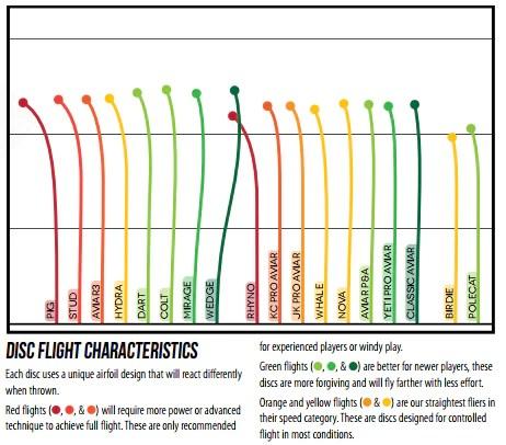 Innova flight chart also disc golf shopping rh discgolfshopping