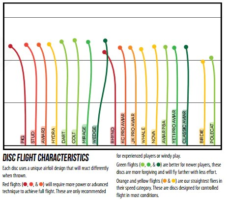 Innova putt  approach flight chart to show how discs fly specifically for putters also disc golf shopping rh discgolfshopping