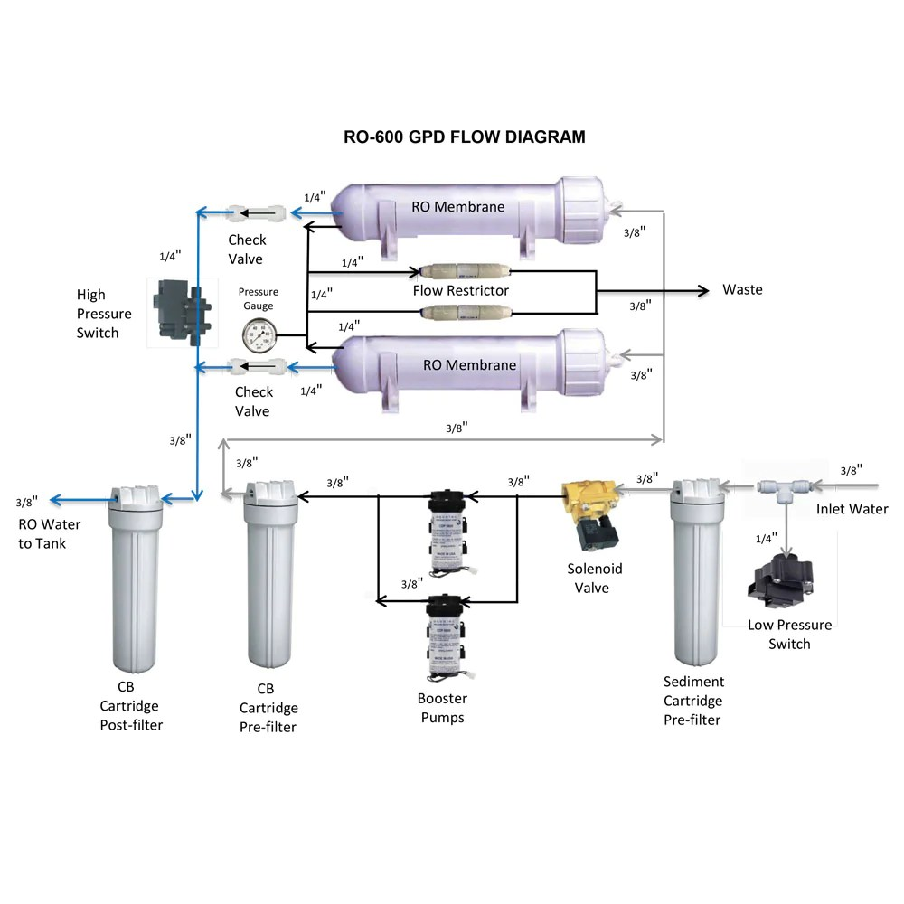 medium resolution of 600 gpd reverse osmosis drinking water system light commercial 602abcwater