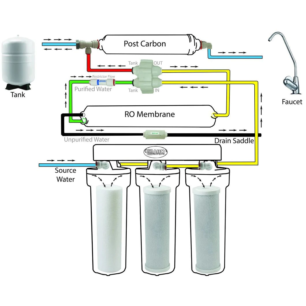 small resolution of  the ultimate home water filtration system fleck 5600sxt water softener upflow carbon 75