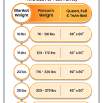 Weighted Blanket Choosing The Right Weight And Size For Your Family