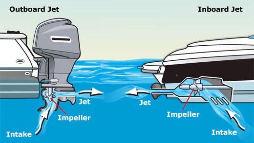 Jet Drive Boats – JetBoatPilot