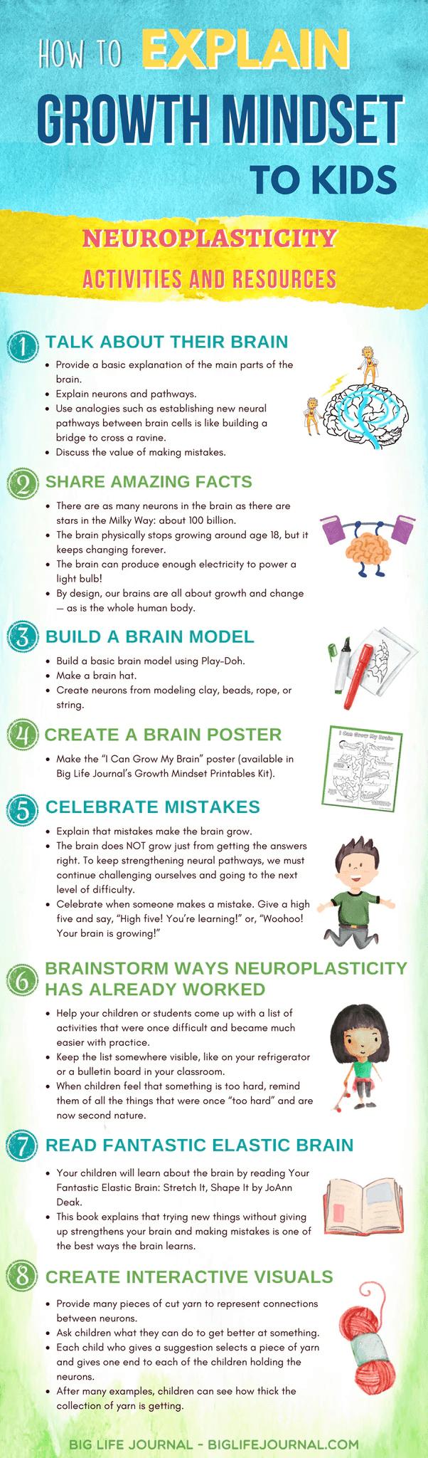 Teaching Kids About the Brain: Neuroplasticity Activities – Big Life Journal [ 2048 x 602 Pixel ]