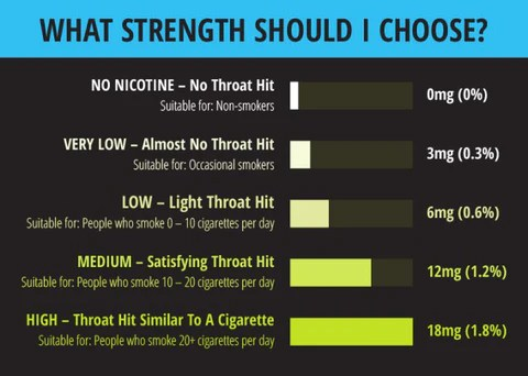 What nicotine level is the best also  life   blog rh lifeshop