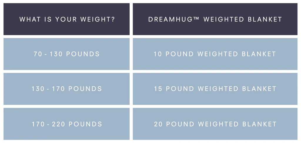 The most common formula used for weighted blankets is between of your total body weight also dreamhug blanket sleep stress and anxiety rh